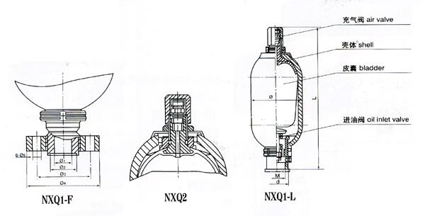 博克希尔生产的蓄能器,驱动方式可选用电动,连接方式可选用螺纹,结构形式可选用自作用式,密封结构可选用软密封,压力范围PN1.0-50MPA,公称通径为DN08-65mm,材质可选用铸钢、不锈钢。由于阀门的使用范围非常的广泛,同一种阀门在不同的场合与工况有不同的搭配,如果您是非专业人士,欢迎您向本公司来电咨询。本公司有专业技术人员为您服务!技术部电话: